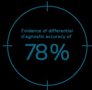 data percentage graphic